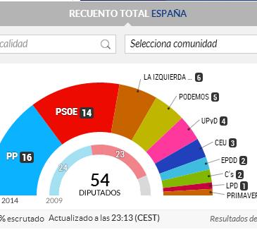 Resultados Parlamento Europeo España / Elpais.com