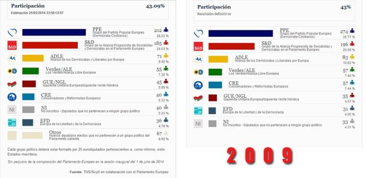 Resultados elecciones europeas 2004/2009 / Fuente: TNS/Scytl en colaboración con el Parlamento Europeo