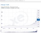 Gráfica de todo 2014 con el valor del rublo respecto al euro