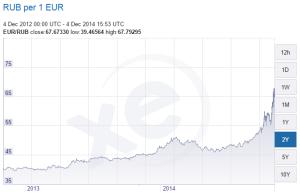 Caída del Rublo respecto al Euro