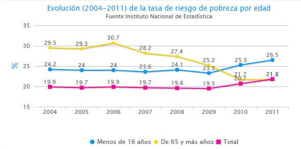 Pobreza en España / UNICEF