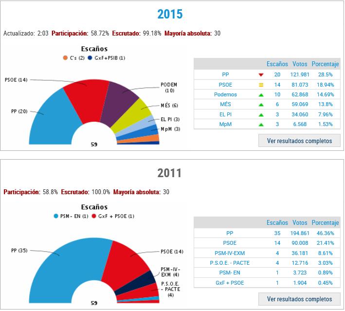 Resultados electorales en las Islas Baleares. 2015 / DiariodeIbiza.es