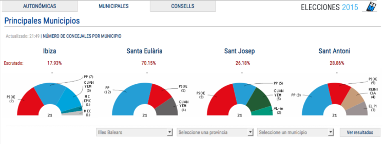 cuatro de los cinco municipios de Ibiza / diariodeIbiza.es