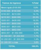 """Fuente: 24horas.cl sobre el estudio de la Fundación Sol, basado en la """"Nueva Encuesta Suplementaria de Ingresos (NESI) de 2013."""